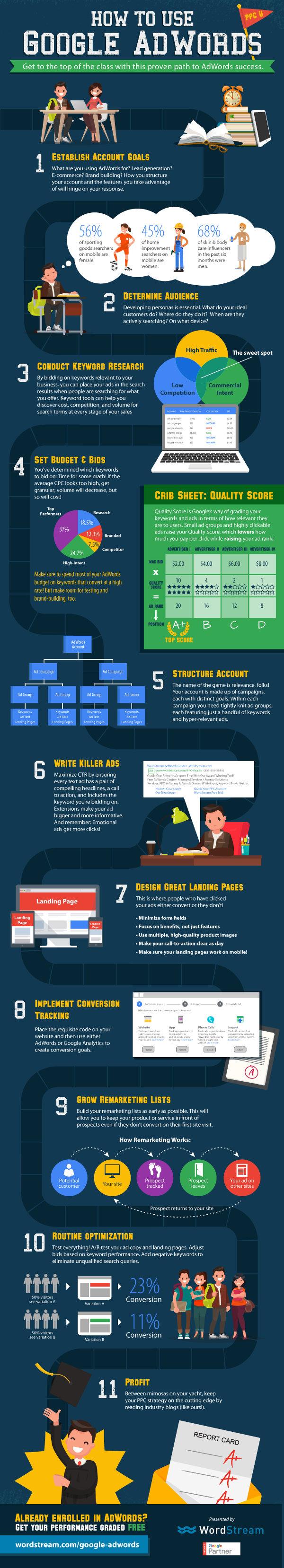 infographic-google-adwords