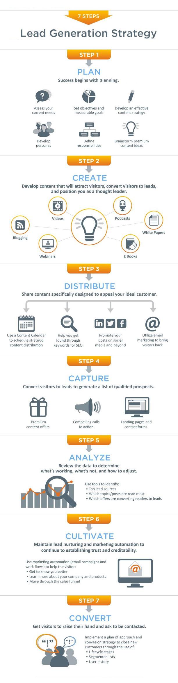 7-step-lead-generation-plan